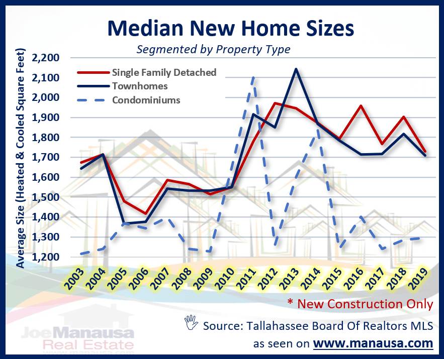 The median home size of new homes over the past 15 years