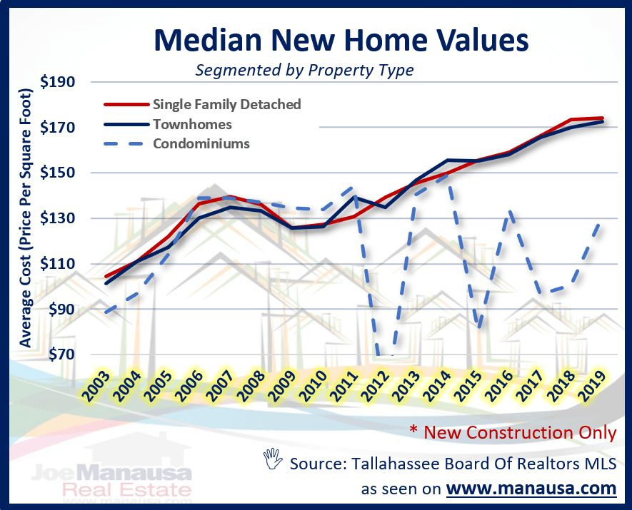 The median home value in Tallahassee over time