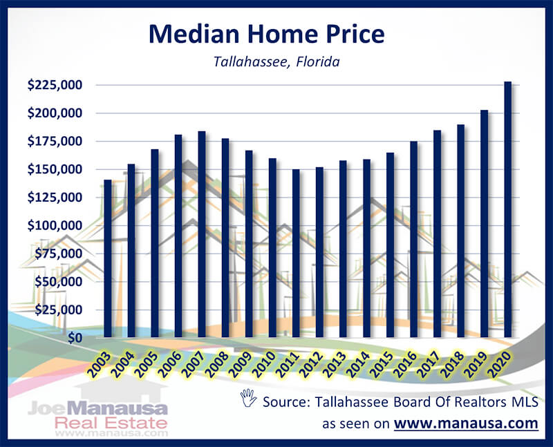 graph shows the median home price for homes in Tallahassee. It includes both new and used single-family detached homes, condominiums, and townhouses