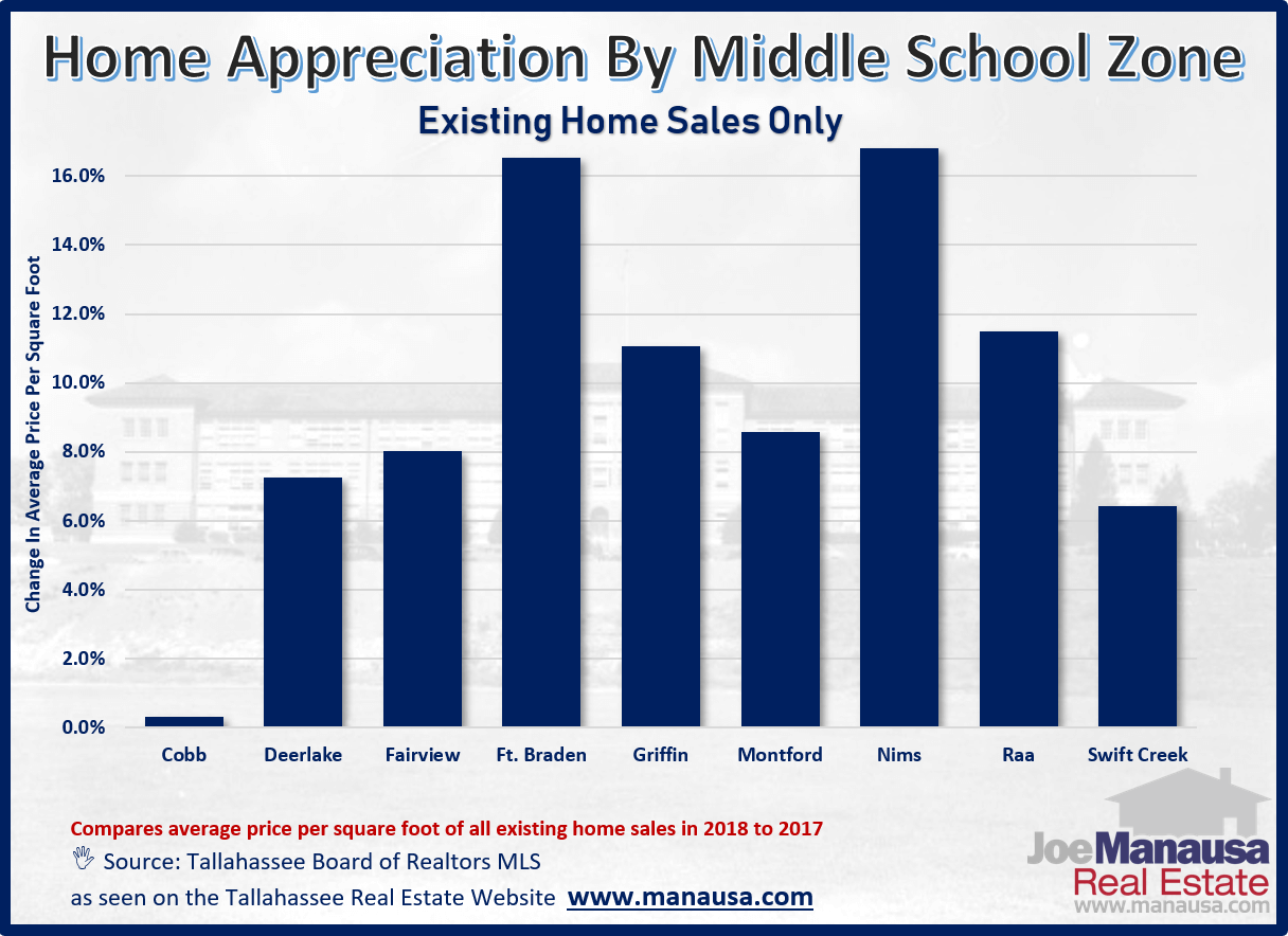 Real estate appreciation rates middle school zone in Tallahassee, Florida