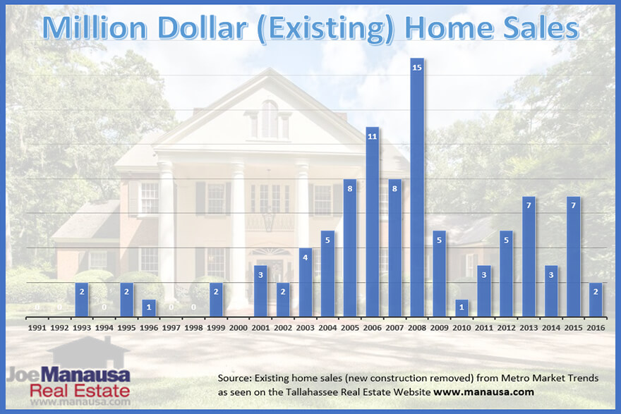 If you are thinking about buying a million dollar home in Tallahassee, I must warn you that much of the real estate advice you might be reading online is inaccurate (or downright misleading)
