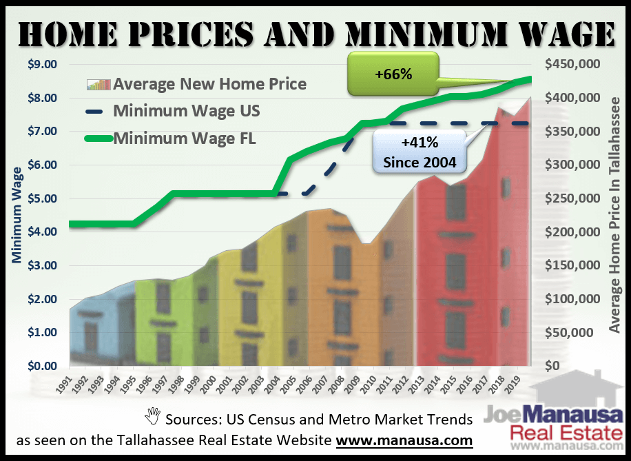 builders can no longer deliver a home to the market at a price that the majority of today's buyers can pay