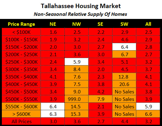 Table shows months of supply of homes in Tallahassee through April 2021