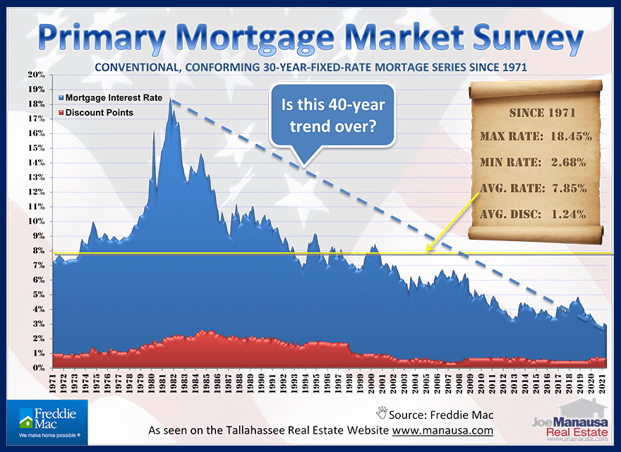 Graph shows fifty years of mortgage interest rates