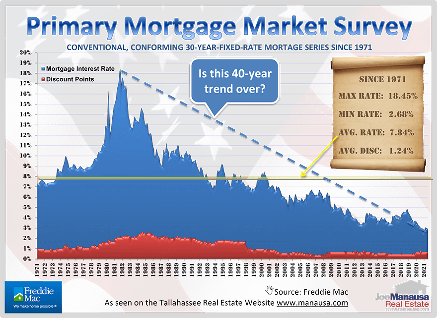 Graph of more than 50 years of the average monthly 30-year fixed mortgage interest rate