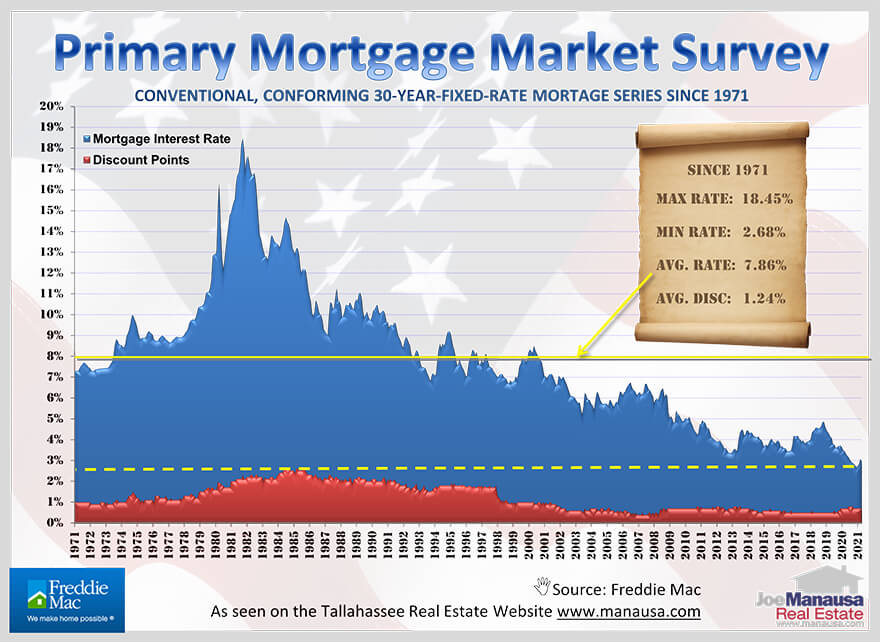 Mortgage interest rate history graph from 1971 to April 2021