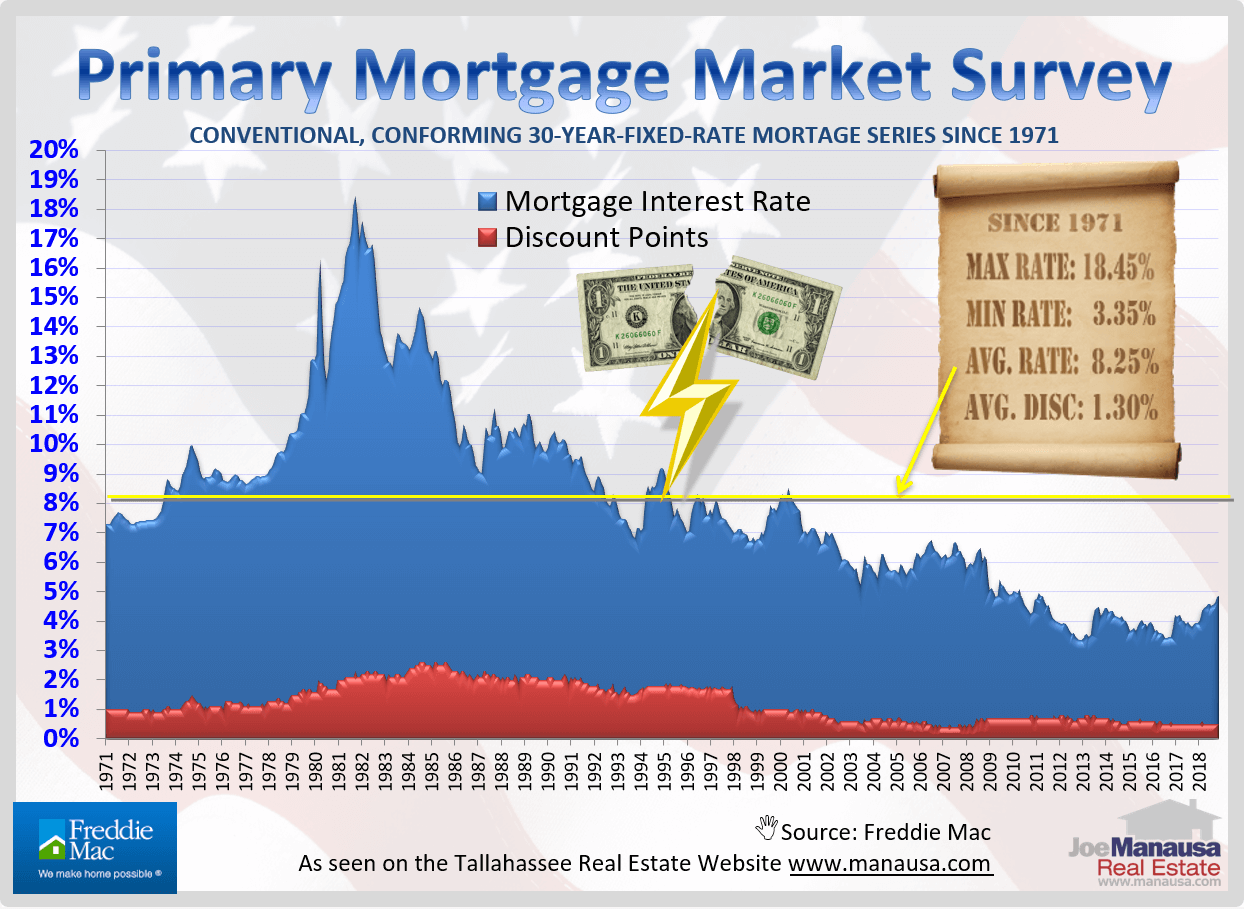 The graph below shows the monthly average mortgage interest rate from 1971 through November 2018