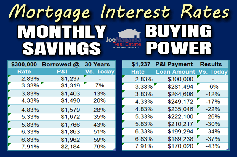 How Low Mortgage Rates Impact Home Affordability November 2020