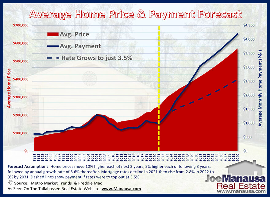 How Rising Home Prices and Mortgage Interest Rates Impact Monthly Mortgage Payments