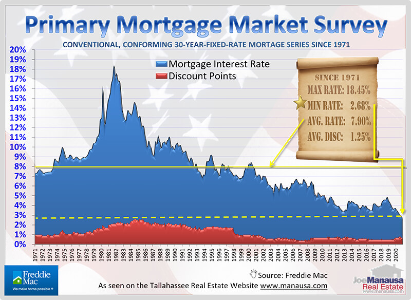 graph shows a monthly plot of mortgage interest rates for more than fifty years