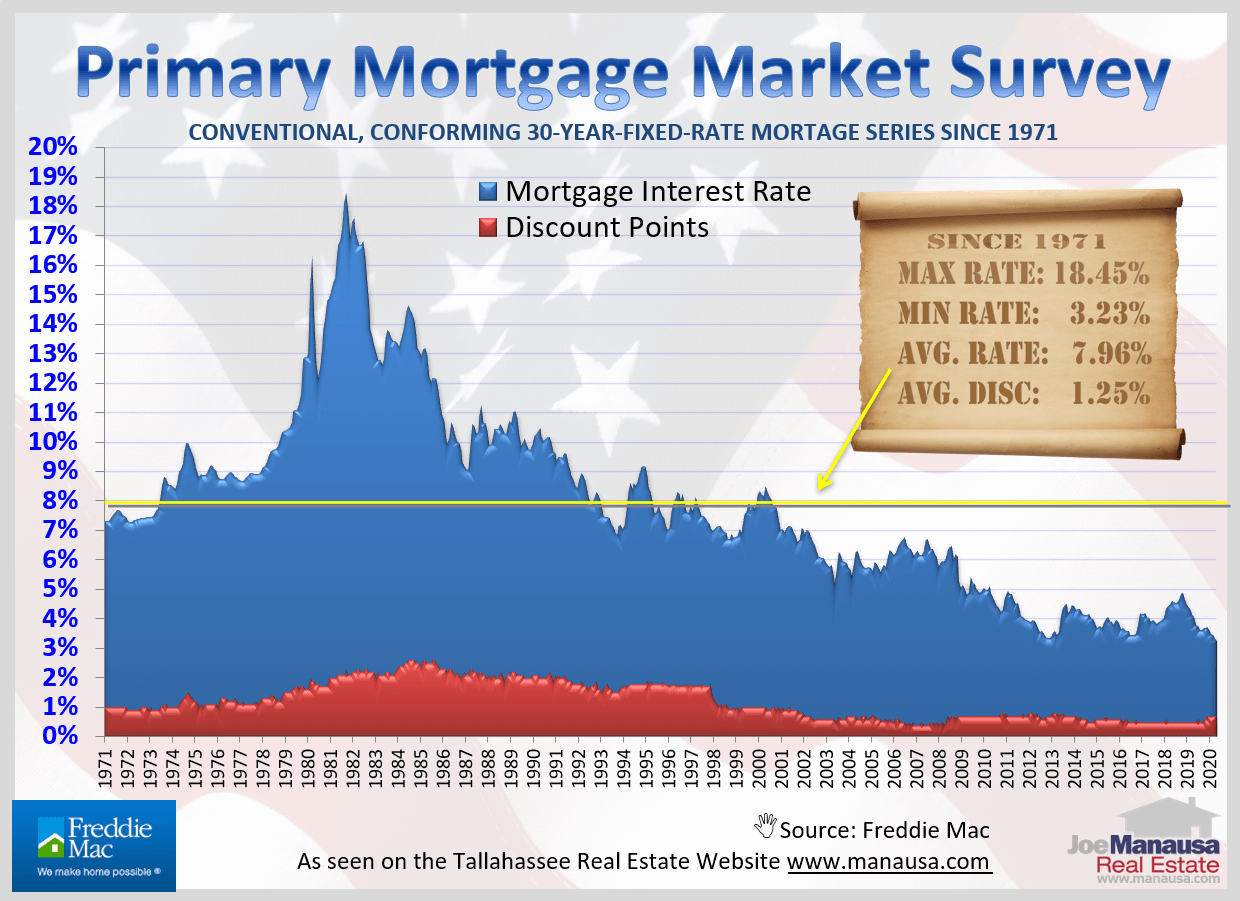 graph shows 50 years of monthly mortgage interest rates