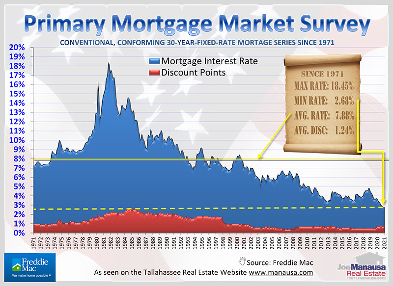 Mortgage interest rates plotted monthly for more than 50 years