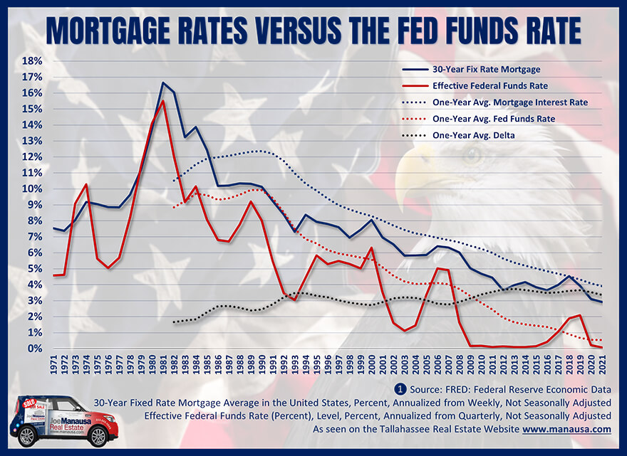 How mortgage interest rates move compared to the movement of the Fed Funds Rate