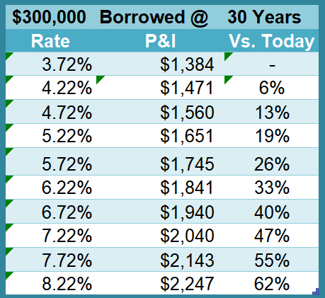 Rising interest rates impact the monthly payment on a mortgage loan