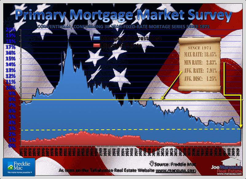 Mortgage Interest Rates Motivating Buyers November 2020