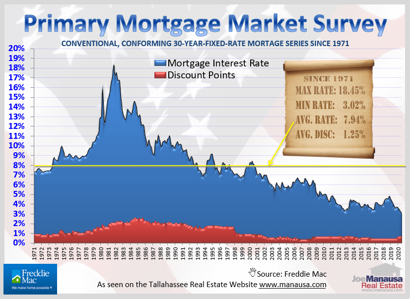 Mortgage interest rates are low is indisputable and they are not likely to move a whole lot higher in the coming months and years