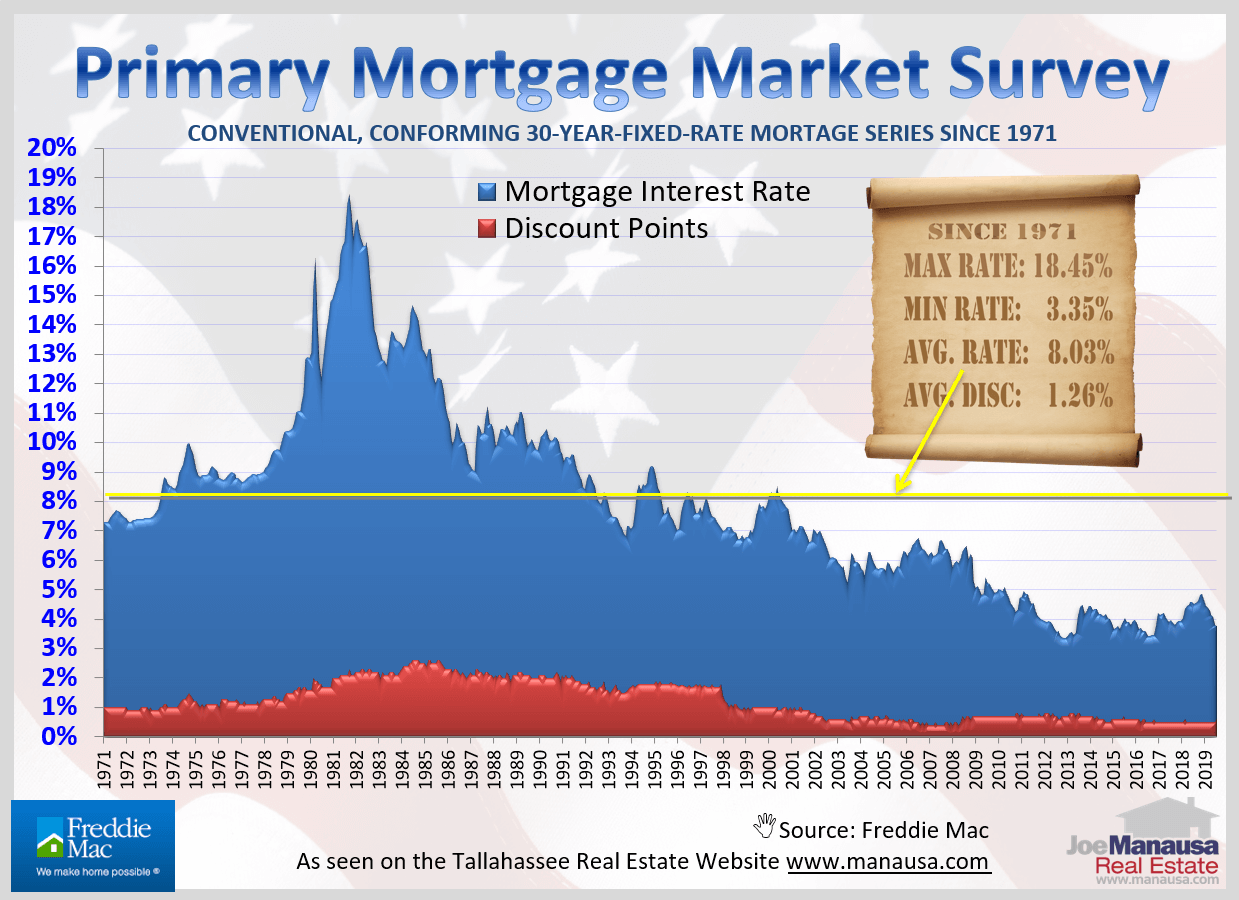 Over 50 years of mortgage interest rates plotted on a graph