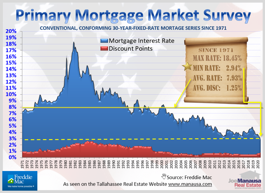 Mortgage Interest Rates Motivating Buyers September 2020
