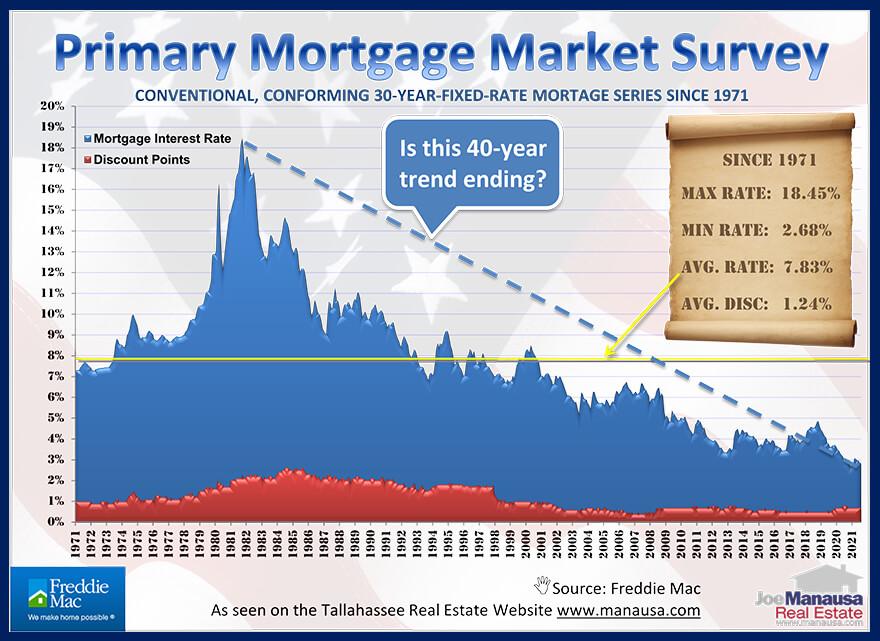 Mortgage Interest Rates Graph September 2021