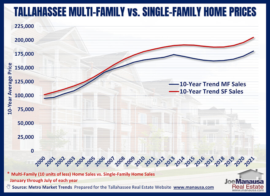 Multi-family unit prices in Tallahassee from January through July of each of the past thirty years