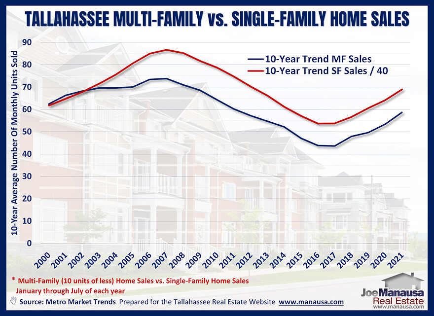 Multi-family unit sales in Tallahassee from January through July of each of the past thirty years