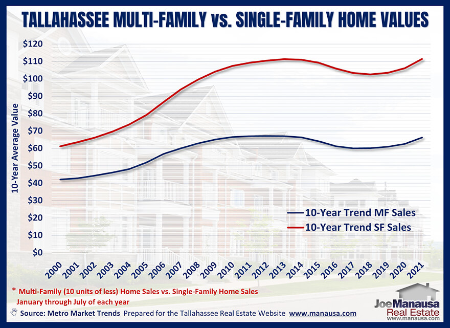 Multi-family unit values in Tallahassee from January through July of each of the past thirty years