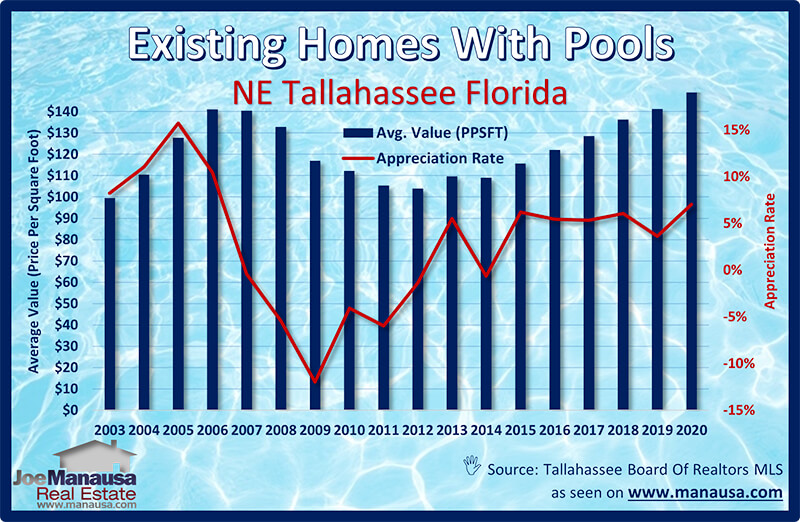 NE Tallahassee housing market is hot and even hotter for homes with swimming pools