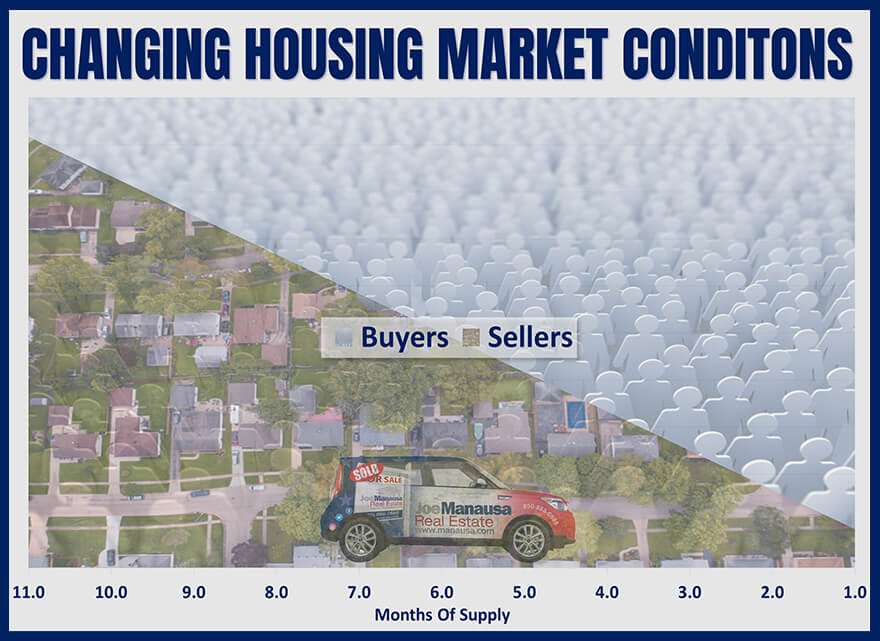 There are five different market conditions possible for you to face when it comes time to negotiate your next home sale or purchase