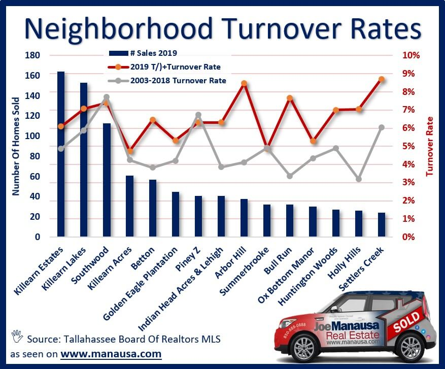 The top fifteen subdivisions in Tallahassee based upon the number of homes sold thus far in 2019. Each has the current turnover rate as well as the average rate measured since 2003