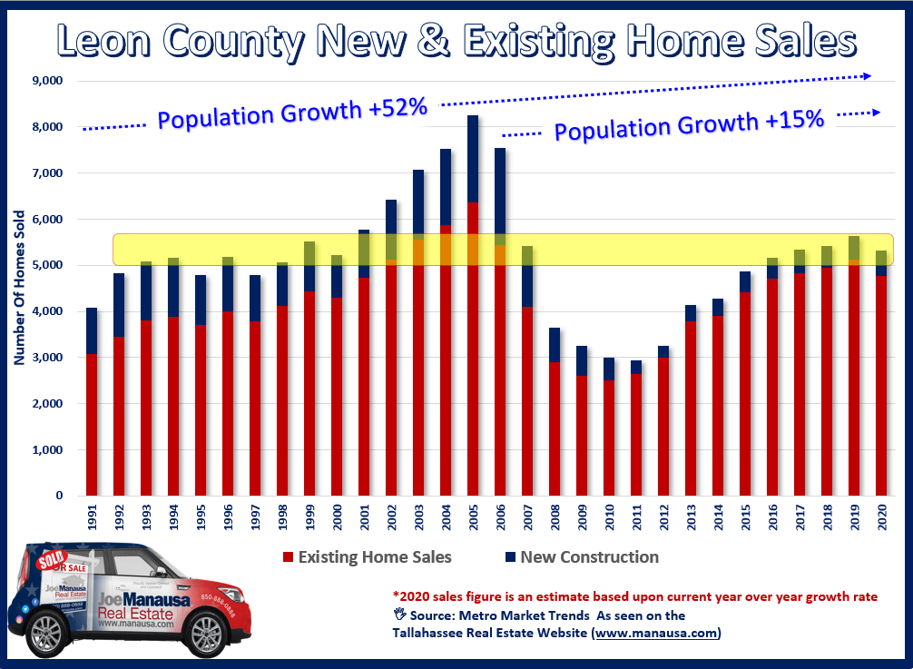 Graph of new and existing home sales in Tallahassee, Florida