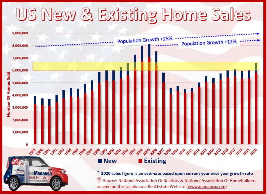 Historic sales information for both new and existing homes in the US