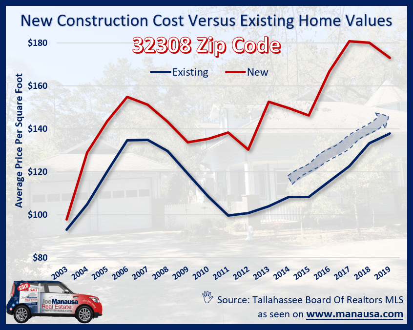 Take a look at what happens when you break the values down in the 32308 zip code by construction type (new versus used).