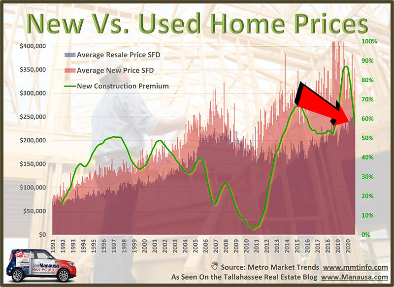 The cost of new homes is 60% higher than those in the existing homes market