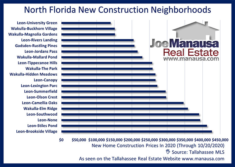 New Construction Prices In North Florida October 2020