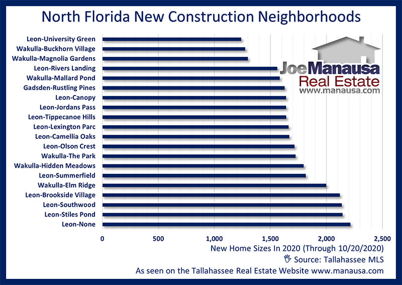 New Construction Home Sizes In North Florida October 2020