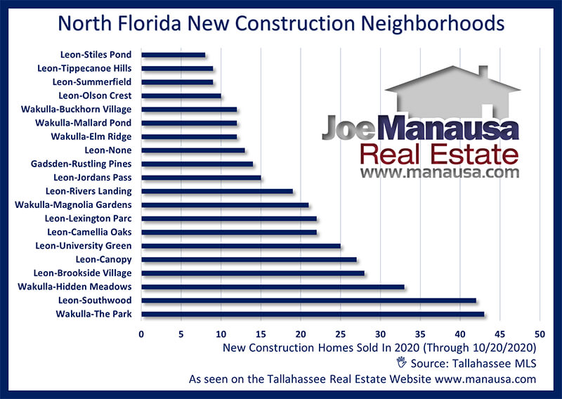 New Construction Home Sales In North Florida October 2020