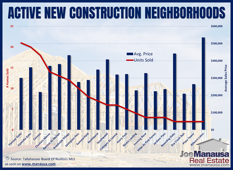 new construction sales in Tallahassee's most active neighborhoods thus far in 2021