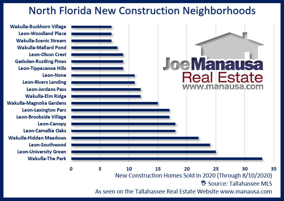 New Construction Home Sales In North Florida