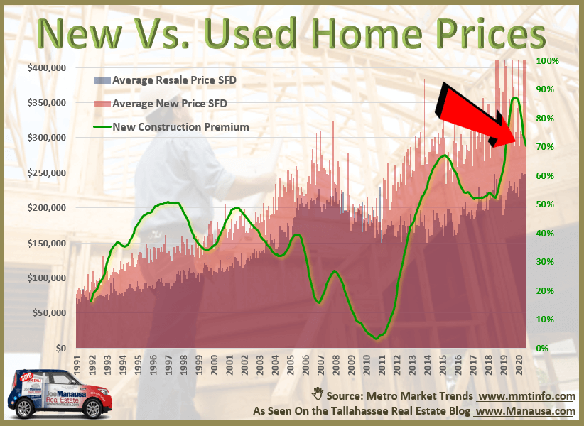 Graph shows the premium new home buyers pay versus those who purchase an existing home