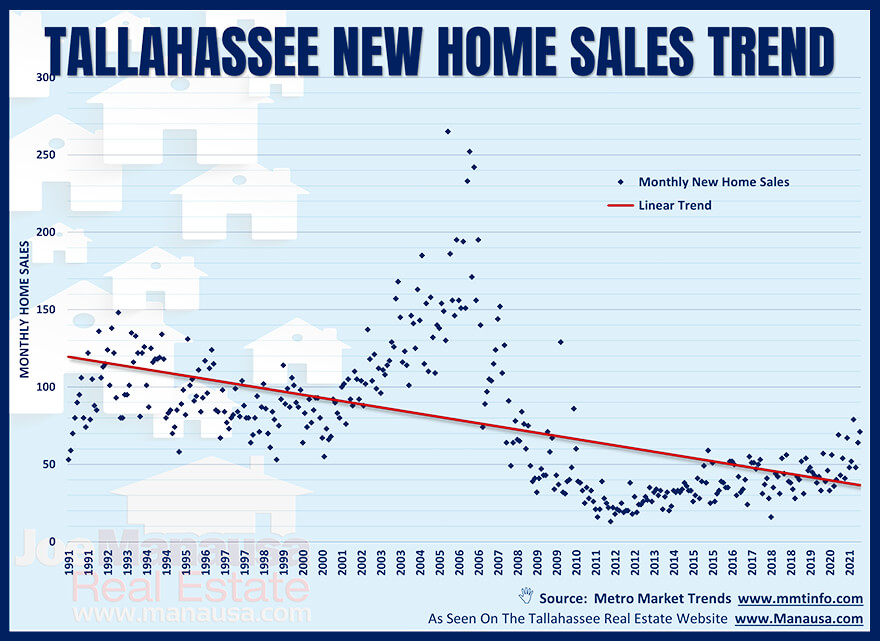 Past thirty years of new home sales with trend line