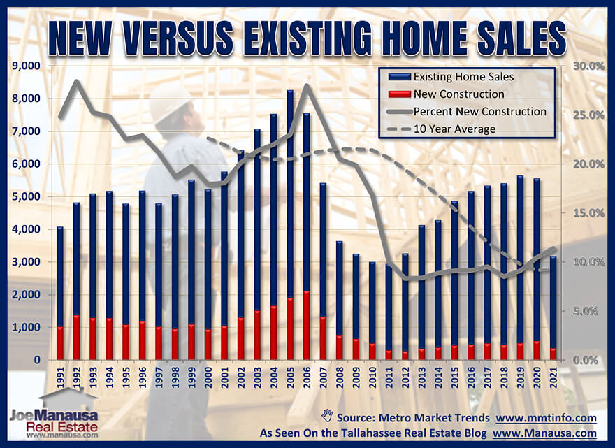 New Construction Share Of Tallahassee Housing Market Through June 2021