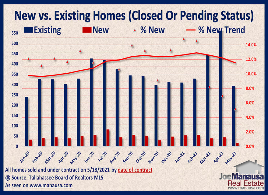 Graph of new versus existing pending home sales May 2021