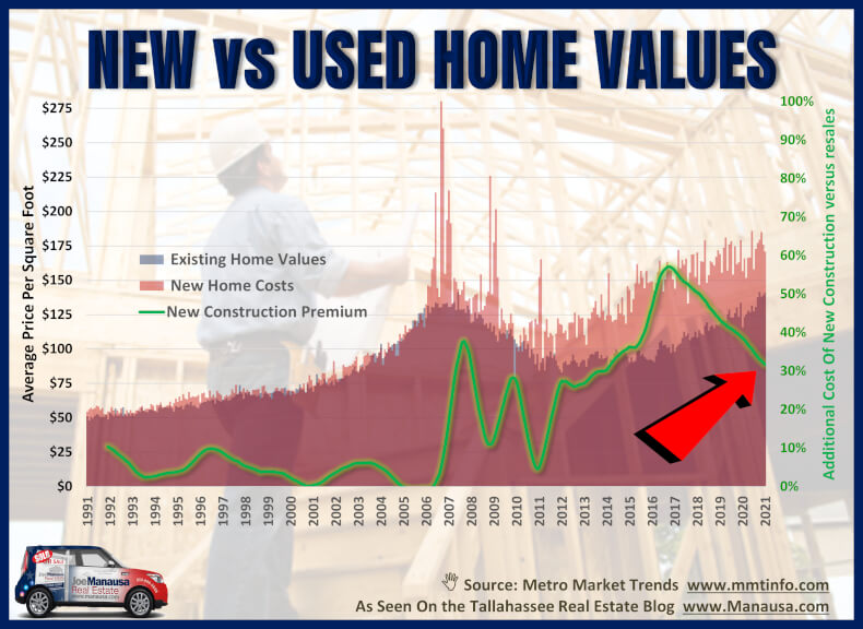 Difference between new and used home values March 2021