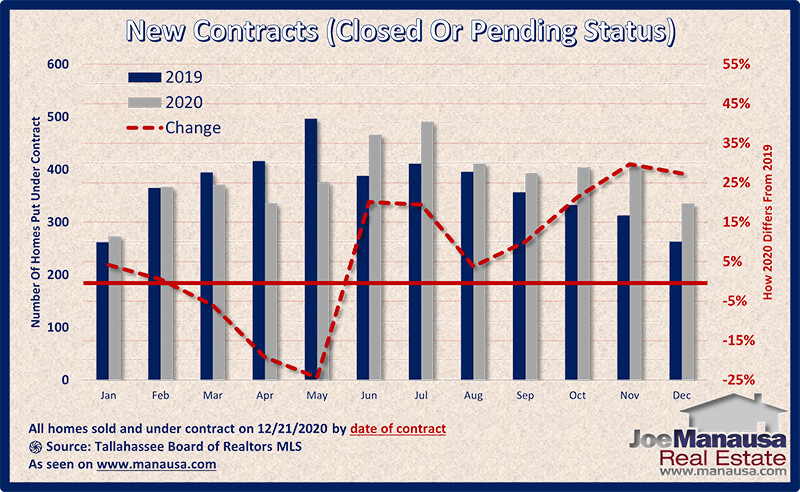 Graph shows the homes sold and under-contract in December of 2020