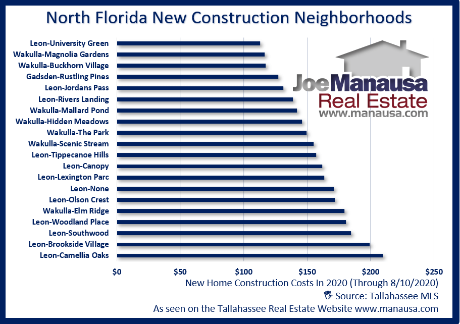 New Construction Costs In North Florida