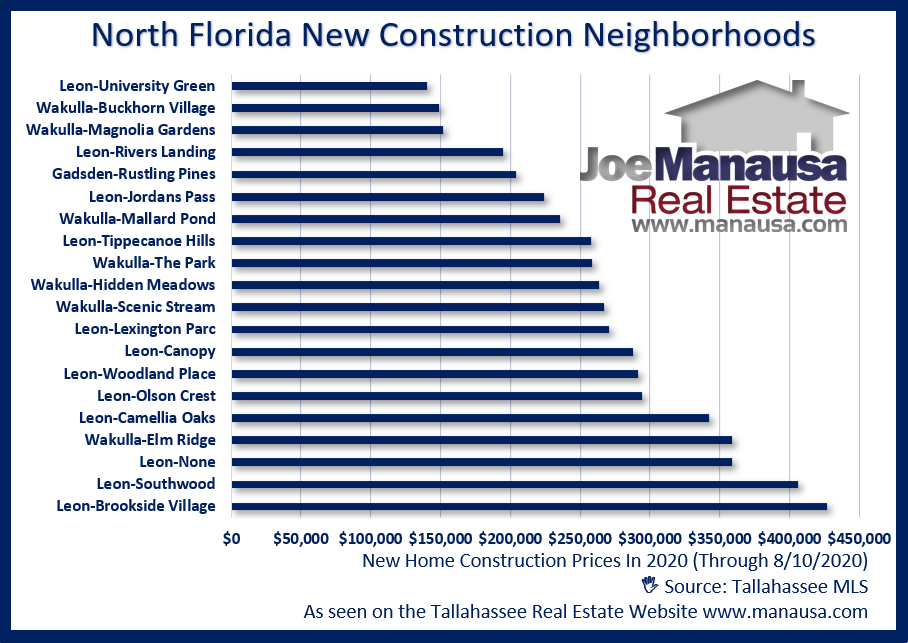 New Construction Prices In North Florida