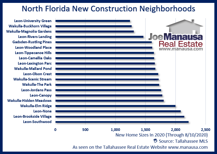 New Construction Home Sizes In North Florida