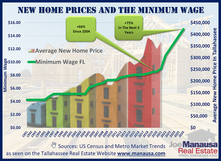Graphs compares the growth of the minimum wage with the growth of new home prices