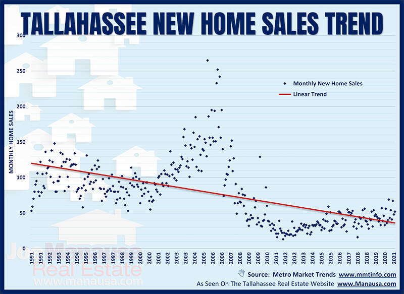 Graph of new home sales from 1991 to 2021