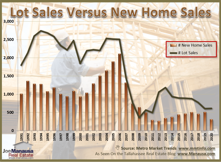 Graph of lot sales and new home sales in Tallahassee